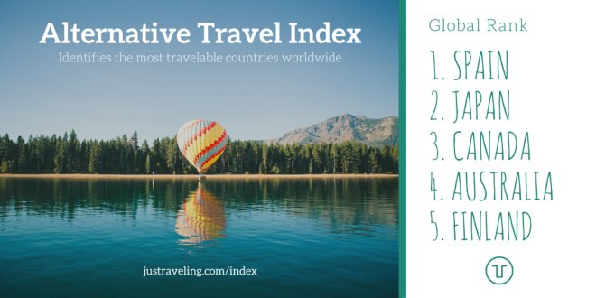alternative travel index global