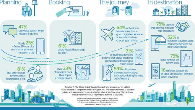Travelport's Global Digital Traveler Research